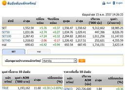 เปิดตลาดหุ้นภาคบ่ายปรับตัวเพิ่มขึ้น5.76จุด