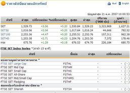 หุ้นไทยเปิดตลาดปรับตัวเพิ่มขึ้น 3.06 จุด