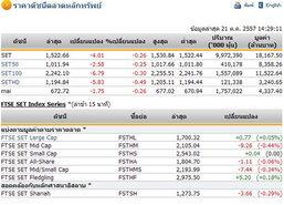 เปิดตลาดหุ้นบ่ายปรับตัวลดลง 4.01จุด