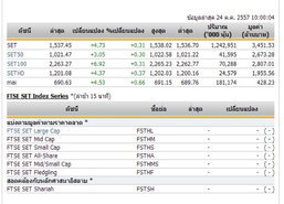 หุ้นไทยเปิดตลาดปรับตัวเพิ่มขึ้น 4.73 จุด