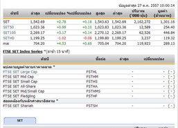 หุ้นไทยเปิดตลาดปรับตัวเพิ่มขึ้น2.78จุด