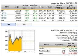 เปิดตลาดหุ้นภาคบ่ายปรับตัวเพิ่มขึ้น 3.64 จุด