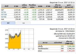 ปิดตลาดหุ้นภาคเช้าปรับตัวเพิ่มขึ้น 7.71 จุด