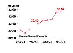 กสิกรคาด 3-7พ.ย. ค่าบาท32.40 -32.65 /$