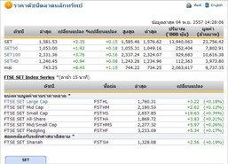 เปิดตลาดหุ้นภาคบ่าย ปรับเพิ่มขึ้น 2.35 จุด