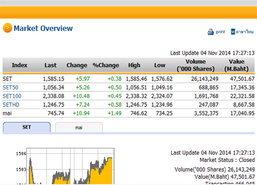 ปิดตลาดหุ้นวันนี้ปรับตัวเพิ่มขึ้น5.97จุด