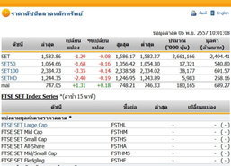 หุ้นไทยเปิดตลาดปรับตัวลดลง 1.29 จุด