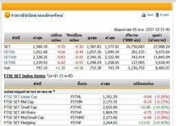 ปิดตลาดหุ้นภาคเช้าปรับตัวลดลง 4.76 จุด