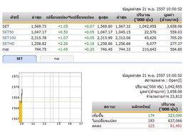 ปิดตลาดหุ้นภาคเช้าปรับตัวเพิ่มขึ้น7.31จุด