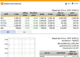 หุ้นไทยเปิดตลาดปรับตัวเพิ่มขึ้น 3.85 จุด