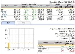 หุ้นไทยเปิดตลาดปรับตัวเพิ่มขึ้น 2.02 จุด