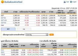 ปิดตลาดหุ้นวันนี้ปรับตัวลดลง 9.17 จุด