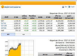ปิดตลาดหุ้นภาคเช้าปรับตัวเพิ่มขึ้น9.27จุด