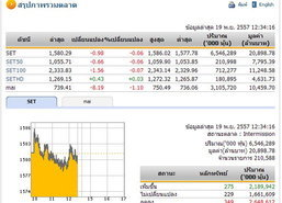 ปิดตลาดหุ้นภาคเช้า ปรับตัวลดลง0.98จุด