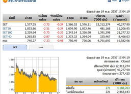 ปิดตลาดหุ้นวันนี้ ปรับตัวลดลง3.72จุด