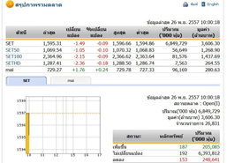 หุ้นไทยเปิดตลาดปรับตัวลดลง 1.49 จุด
