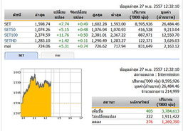 ปิดตลาดหุ้นภาคเช้า ปรับตัวเพิ่มขึ้น 7.74 จุด