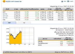 ปิดตลาดหุ้นภาคเช้า ปรับตัวเพิ่มขึ้น 2.78 จุด