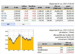 ปิดตลาดหุ้นวันนี้ปรับตัวลดลง 0.09 จุด