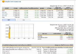 หุ้นไทยเปิดตลาด ปรับตัวเพิ่มขึ้น 2.89 จุด