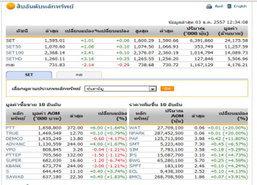 ปิดตลาดหุ้นภาคเช้า ปรับตัวเพิ่มขึ้น 1.01 จุด