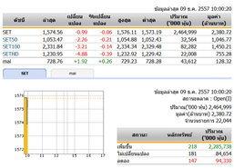 หุ้นไทยเปิดตลาดปรับตัวลดลง 0.99 จุด