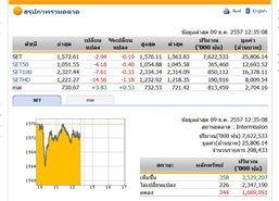 ปิดตลาดหุ้นภาคเช้า ปรับตัวลดลง 2.94 จุด