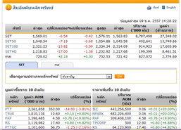 เปิดตลาดหุ้นภาคบ่าย ปรับลดลง 6.54 จุด