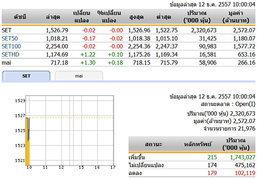 หุ้นไทยเปิดตลาดปรับตัวลดลง 0.02 จุด
