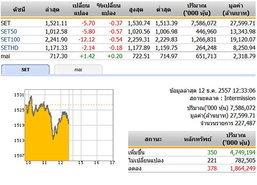 ปิดตลาดหุ้นภาคเช้า ปรับตัวลดลง 5.70 จุด