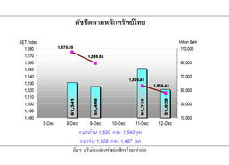 หุ้นไทยสัปดาห์หน้ายังผันผวนลุ้นฟื้นปลายสัปดาห์