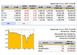 ปิดตลาดหุ้นวันนี้ ปรับตัวลดลง 36.46 จุด