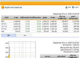 หุ้นไทยเปิดตลาดวันแรกปีใหม่เพิ่มขึ้น1.93จุด