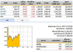 เปิดตลาดหุ้นภาคบ่าย ปรับตัวลดลง 30.71 จุด
