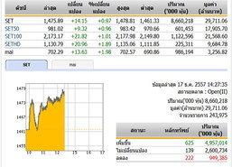 เปิดตลาดหุ้นภาคบ่ายปรับตัวเพิ่มขึ้น 14.15 จุด