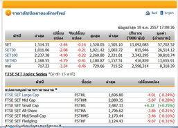 ปิดตลาดหุ้นปรับตัวลดลง2.44จุดปิด1,514.35จุด