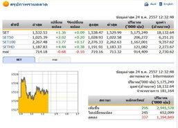 ปิดตลาดหุ้นภาคเช้า ปรับตัวเพิ่มขึ้น 1.36 จุด