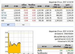 ปิดตลาดหุ้นภาคเช้า ปรับตัวลดลง 12.41 จุด