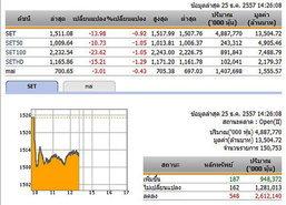 เปิดตลาดหุ้นภาคบ่าย ปรับลดลง 13.98 จุด