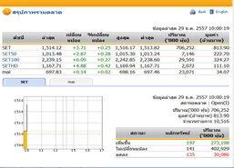 หุ้นไทยเปิดตลาดปรับตัวเพิ่มขึ้น 3.71  จุด