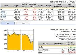 ปิดตลาดหุ้นวันนี้ ปรับตัวลดลง 12.19 จุด