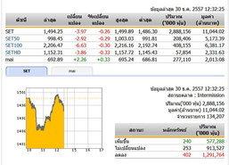 ปิดตลาดหุ้นภาคเช้า ปรับตัวลดลง 3.97 จุด