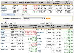 ปิดตลาดหุ้นวันนี้ ปรับตัวลดลง 0.55 จุด
