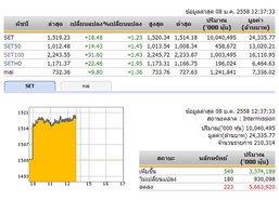 ปิดตลาดหุ้นภาคเช้าปรับตัวเพิ่มขึ้น 18.48 จุด