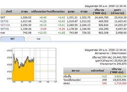 ปิดตลาดหุ้นภาคเช้า ปรับตัวเพิ่มขึ้น 6.40 จุด