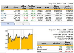 ปิดตลาดหุ้นวันนี้ปรับตัวเพิ่มขึ้น 7.80 จุด
