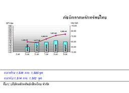 กสิกรไทย คาด หุ้นไทยสัปดาห์หน้า ปรับขึ้น