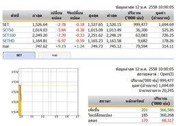 หุ้นไทยเปิดตลาดปรับตัวลดลง 2.78 จุด