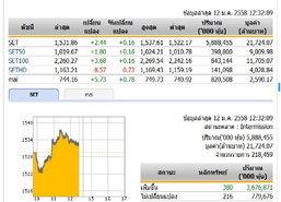 ปิดตลาดหุ้นภาคเช้า ปรับตัวเพิ่มขึ้น 2.44 จุด