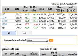 ตลาดหุ้นปิดวันนี้ ปรับตัวเพิ่มขึ้น 1.79 จุด